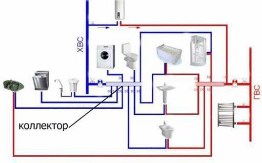 Разводка водопровода. Ремонтные работы